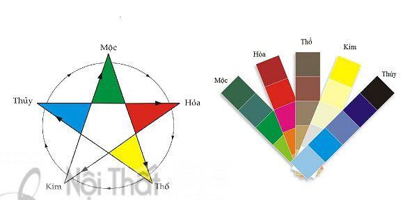 Chọn màu sơn nhà theo phong thủy giúp tăng thêm tiền tài, sức khỏe cho gia chủ